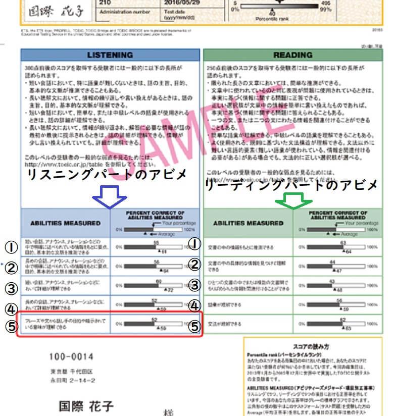 TOEIC 公式認定証 サンプル